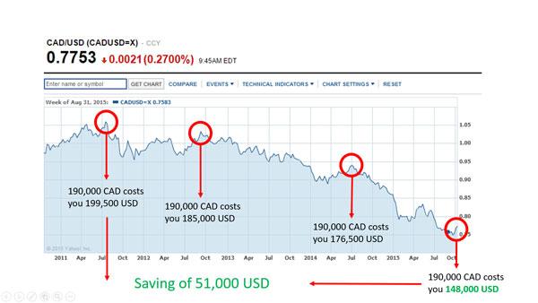 CAD-to-USD-conversion-saving